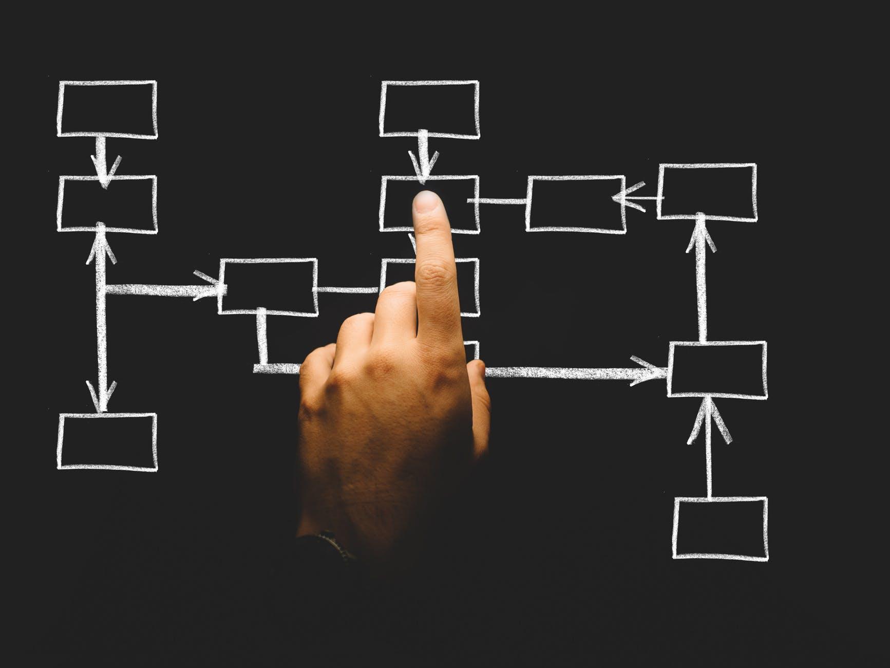 組織變革,如何減少阻力? <上>